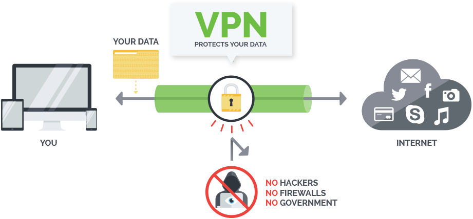 IPVanish provides a secure web environment. Once you establish a VPN connection, all online data (emails, instant messages, data transfers, online banking) pass through an IPVanish encrypted tunnel